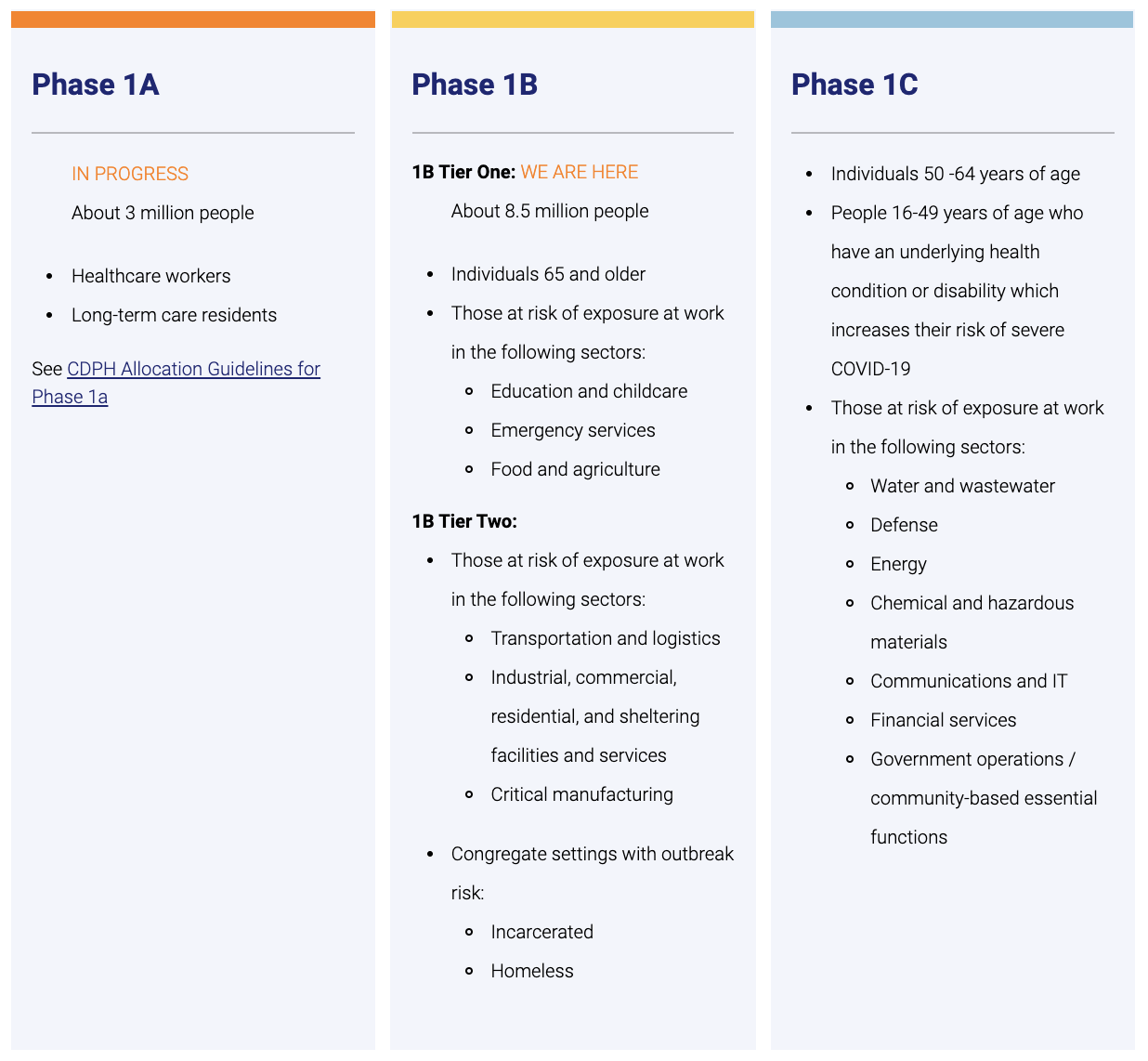 California Vaccine Phases